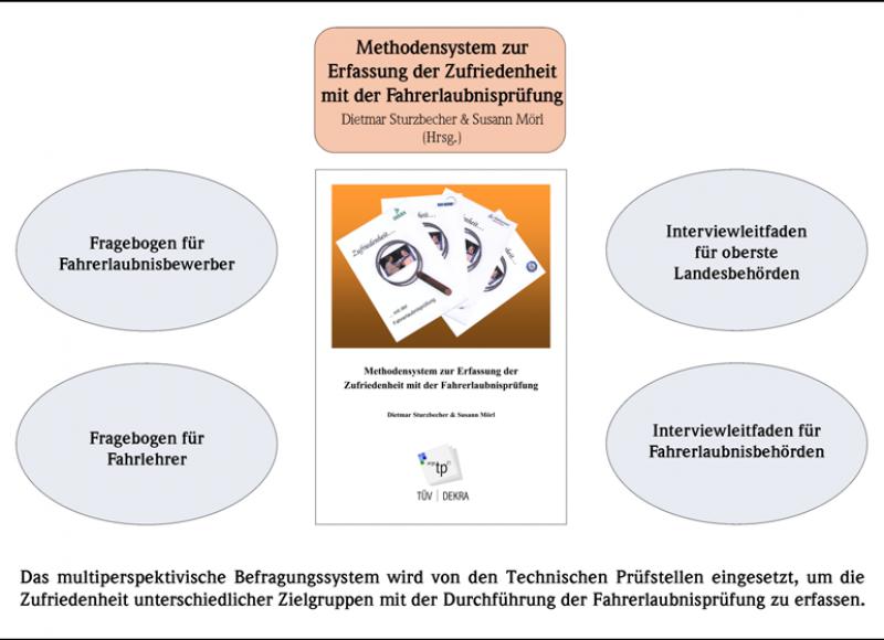 Methodensystem zur Erfassung der Zufriedenheit mit der Fahrerlaubnisprüfung