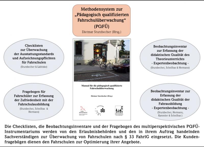 Methodensystem zur Pädagogisch qualifizierten Fahrschulüberwachung (PQFÜ)