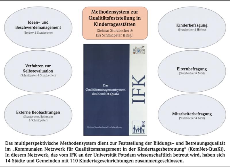 Methodensystem zur Qualitätsfeststellung in Kindertagesstätten